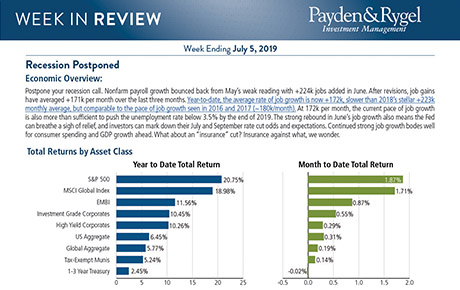 Payden & Rygel Investment Management, Mutual Funds, Investment